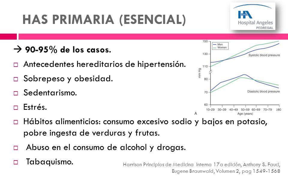 HAS PRIMARIA (ESENCIAL) 90-95% de los casos. Antecedentes hereditarios de hipertensión. Sobrepeso y obesidad. Sedentarismo. Estrés. Hábitos alimentici