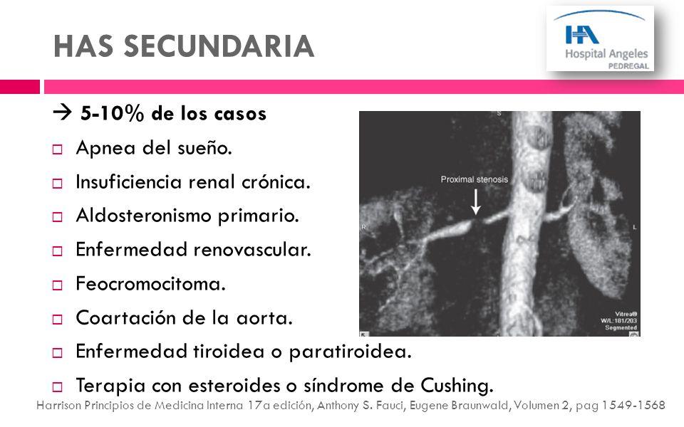 HAS SECUNDARIA 5-10% de los casos Apnea del sueño. Insuficiencia renal crónica. Aldosteronismo primario. Enfermedad renovascular. Feocromocitoma. Coar