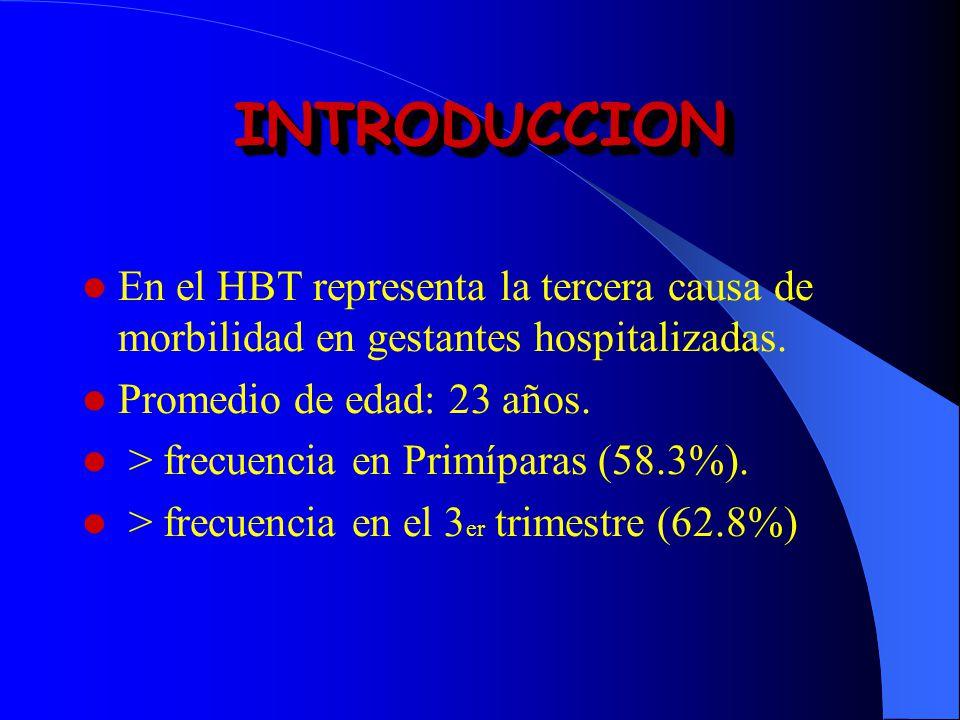 En el HBT representa la tercera causa de morbilidad en gestantes hospitalizadas. Promedio de edad: 23 años. > frecuencia en Primíparas (58.3%). > frec