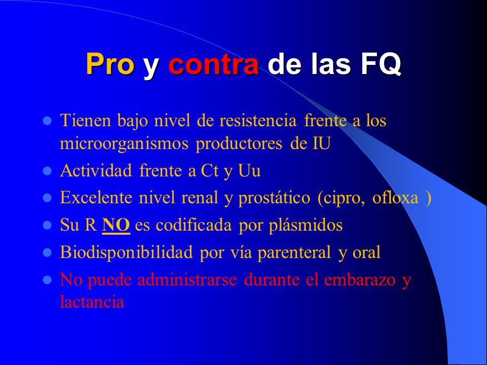 Pro y contra de las FQ Tienen bajo nivel de resistencia frente a los microorganismos productores de IU Actividad frente a Ct y Uu Excelente nivel rena