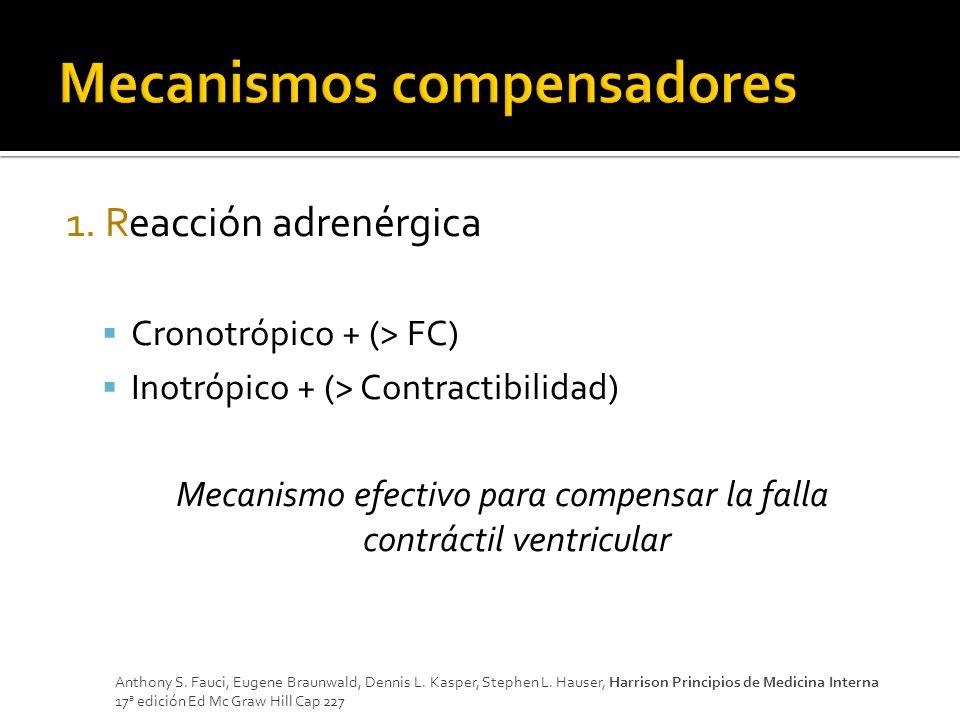1. Reacción adrenérgica Cronotrópico + (> FC) Inotrópico + (> Contractibilidad) Mecanismo efectivo para compensar la falla contráctil ventricular Anth