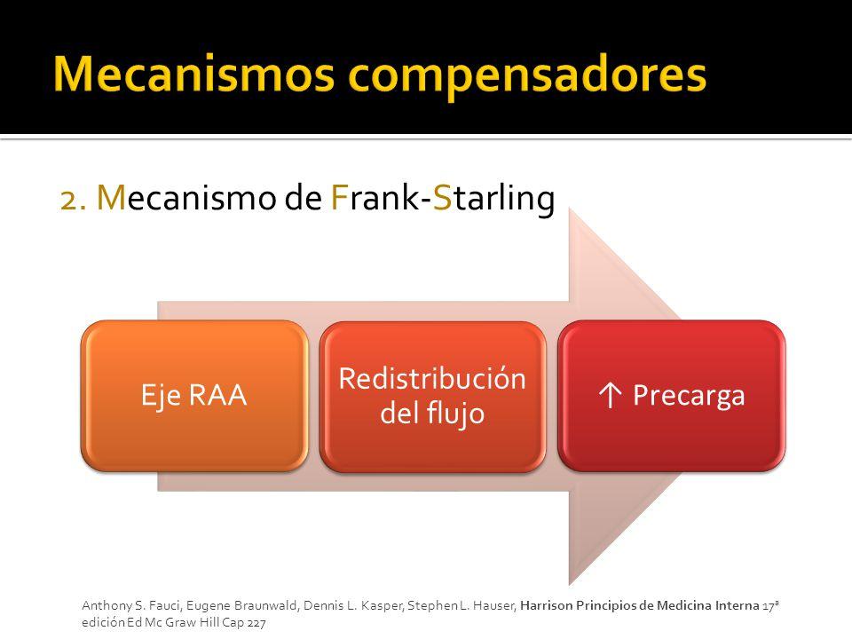 2.Mecanismo de Frank-Starling Anthony S. Fauci, Eugene Braunwald, Dennis L.
