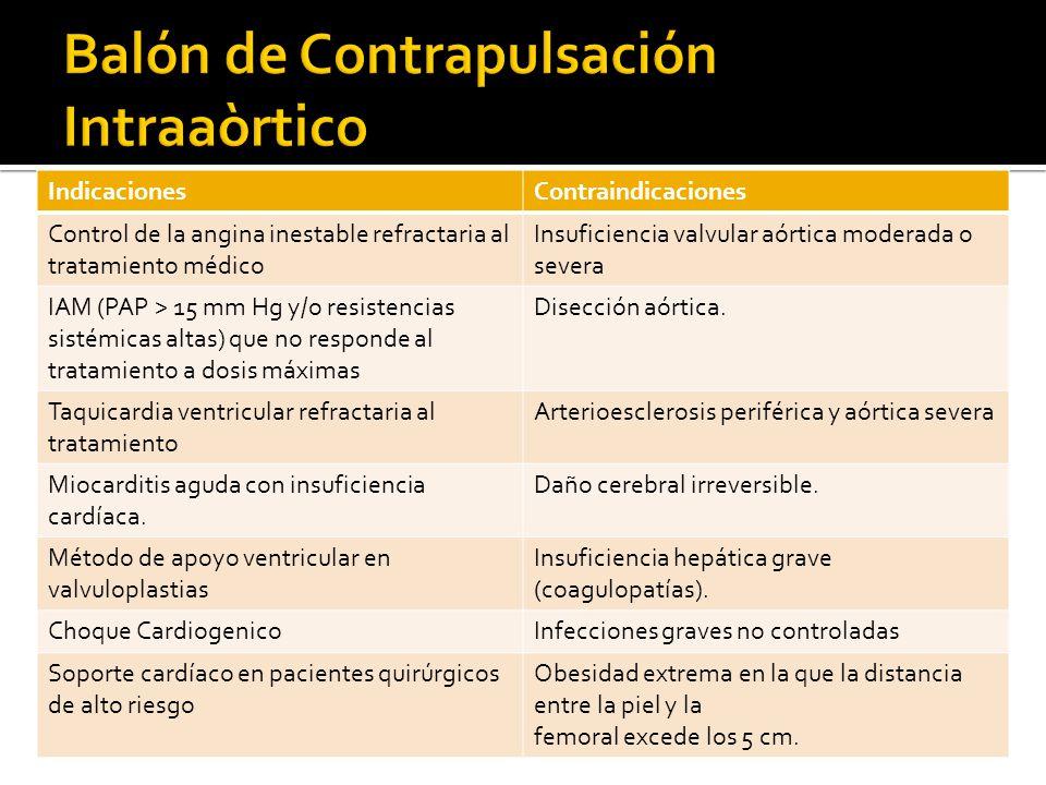 IndicacionesContraindicaciones Control de la angina inestable refractaria al tratamiento médico Insuficiencia valvular aórtica moderada o severa IAM (PAP > 15 mm Hg y/o resistencias sistémicas altas) que no responde al tratamiento a dosis máximas Disección aórtica.