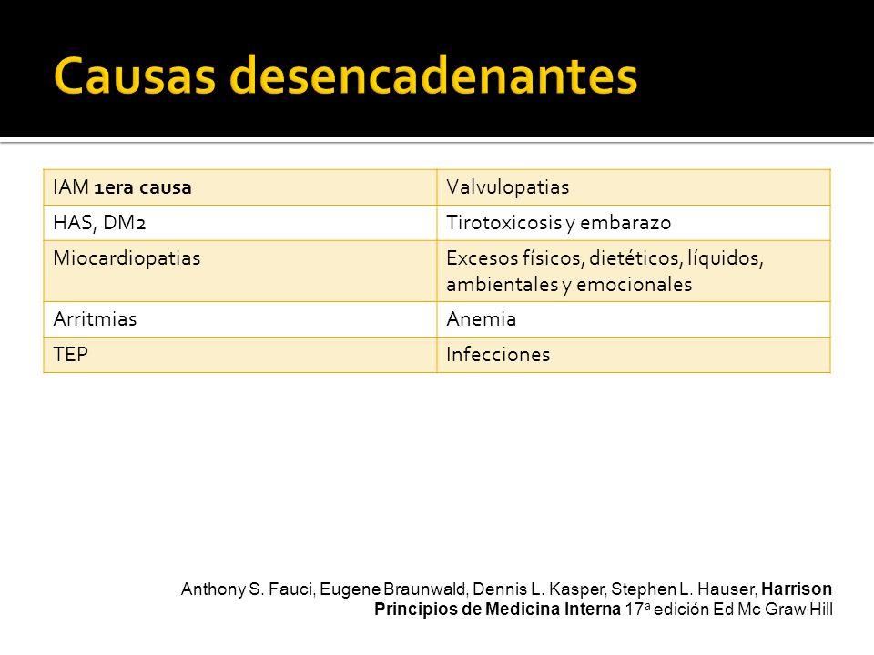 IAM 1era causaValvulopatias HAS, DM2Tirotoxicosis y embarazo MiocardiopatiasExcesos físicos, dietéticos, líquidos, ambientales y emocionales ArritmiasAnemia TEPInfecciones Anthony S.