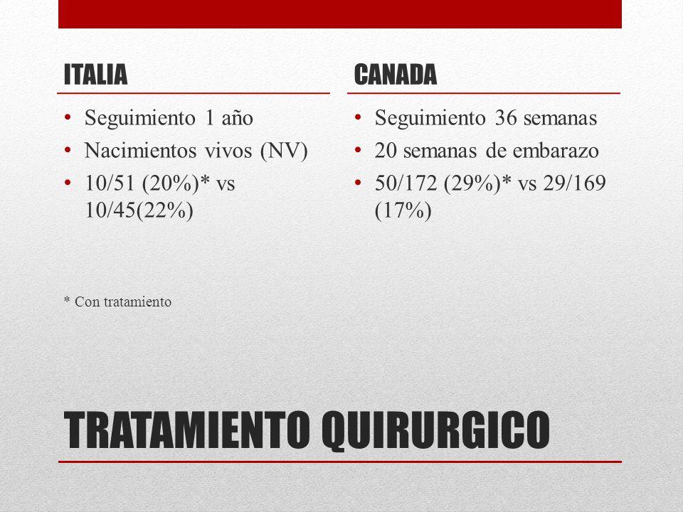 ITALIA Seguimiento 1 año Nacimientos vivos (NV) 10/51 (20%)* vs 10/45(22%) * Con tratamiento CANADA Seguimiento 36 semanas 20 semanas de embarazo 50/1