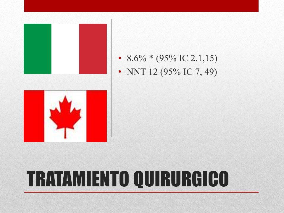 TRATAMIENTO QUIRURGICO 8.6% * (95% IC 2.1,15) NNT 12 (95% IC 7, 49)
