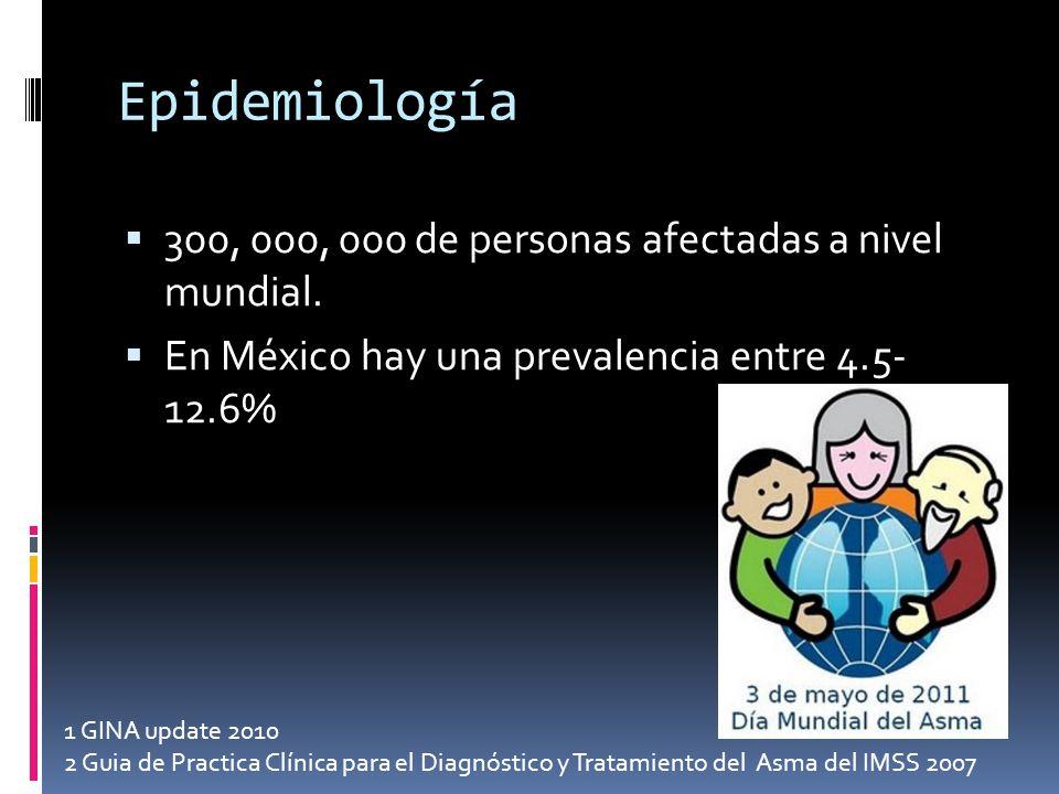 Epidemiología 300, 000, 000 de personas afectadas a nivel mundial. En México hay una prevalencia entre 4.5- 12.6% 1 GINA update 2010 2 Guia de Practic