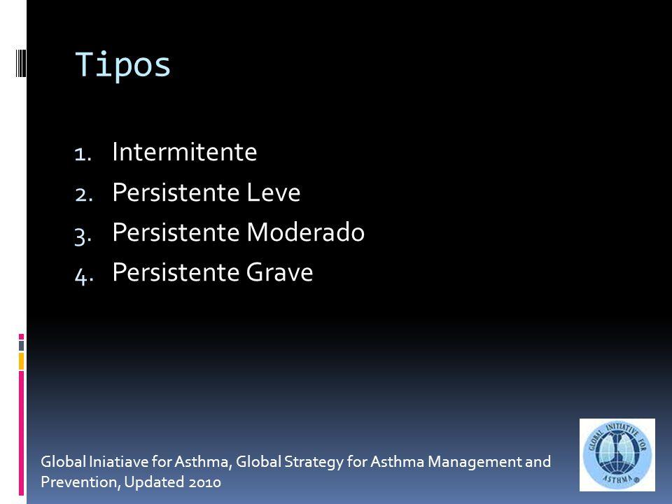 Tipos 1.Intermitente 2. Persistente Leve 3. Persistente Moderado 4.