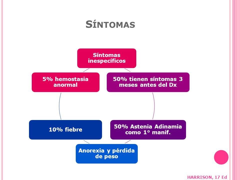 S ÍNTOMAS Síntomas inespecíficos 50% tienen síntomas 3 meses antes del Dx 50% Astenia Adinamia como 1° manif.