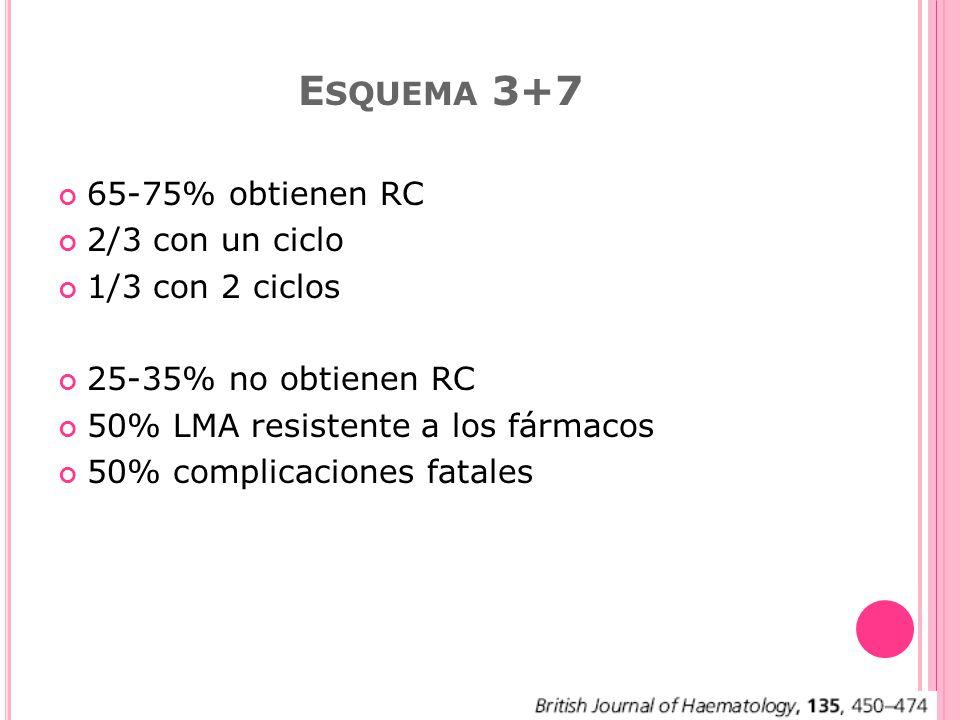 E SQUEMA 3+7 65-75% obtienen RC 2/3 con un ciclo 1/3 con 2 ciclos 25-35% no obtienen RC 50% LMA resistente a los fármacos 50% complicaciones fatales