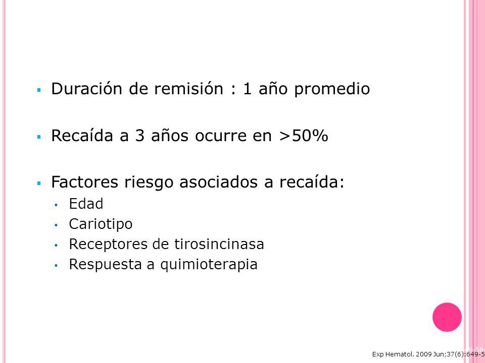 Duración de remisión : 1 año promedio Recaída a 3 años ocurre en >50% Factores riesgo asociados a recaída: Edad Cariotipo Receptores de tirosincinasa Respuesta a quimioterapia Exp Hematol.