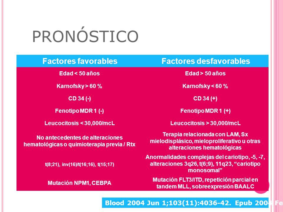 PRONÓSTICO Factores favorablesFactores desfavorables Edad < 50 añosEdad > 50 años Karnofsky > 60 %Karnofsky < 60 % CD 34 (-)CD 34 (+) Fenotipo MDR 1 (-)Fenotipo MDR 1 (+) Leucocitosis < 30,000/mcLLeucocitosis > 30,000/mcL No antecedentes de alteraciones hematológicas o quimioterapia previa / Rtx Terapia relacionada con LAM, Sx mielodisplásico, mieloproliferativo u otras alteraciones hematológicas t(8;21), inv(16)/t(16;16), t(15;17) Anormalidades complejas del cariotipo, -5, -7, alteraciones 3q26, t(6;9), 11q23, cariotipo monosomal Mutación NPM1, CEBPA Mutación FLT3/ITD, repetición parcial en tandem MLL, sobreexpresión BAALC Blood 2004 Jun 1;103(11):4036-42.