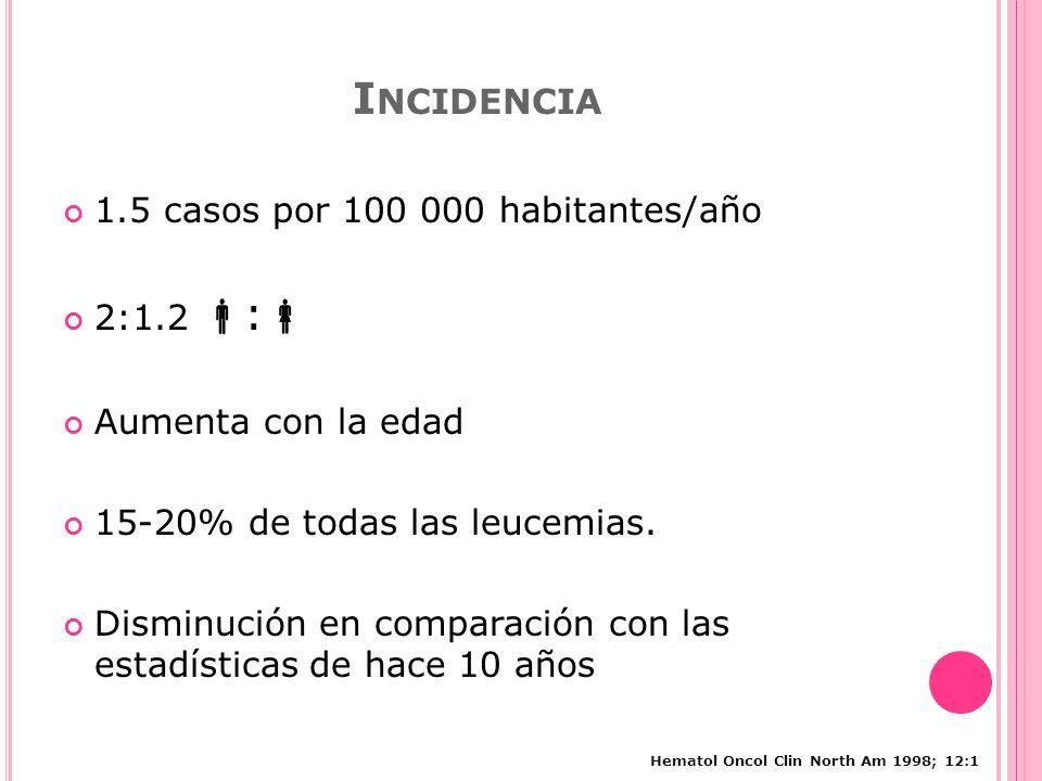 I NCIDENCIA 1.5 casos por 100 000 habitantes/año 2:1.2 : Aumenta con la edad 15-20% de todas las leucemias.