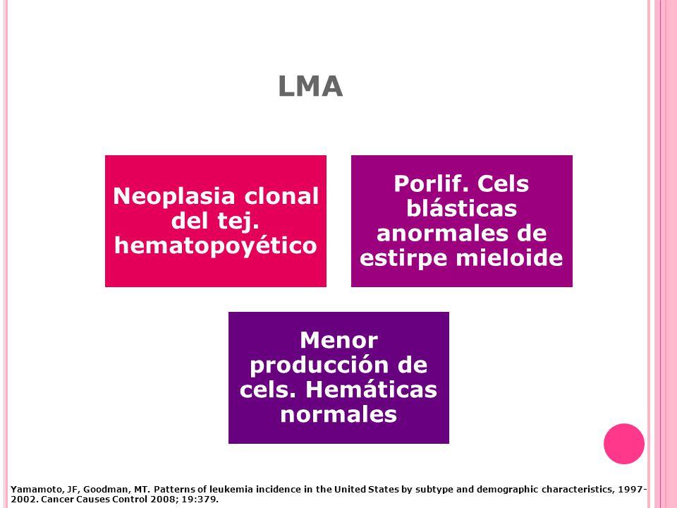 LMA Neoplasia clonal del tej.hematopoyético Porlif.
