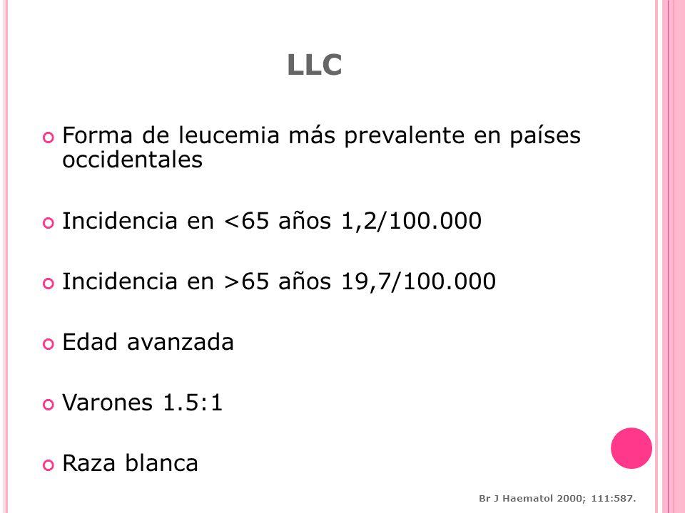 LLC Forma de leucemia más prevalente en países occidentales Incidencia en <65 años 1,2/100.000 Incidencia en >65 años 19,7/100.000 Edad avanzada Varones 1.5:1 Raza blanca Br J Haematol 2000; 111:587.