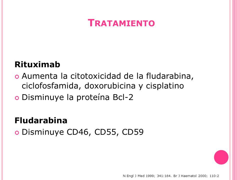 T RATAMIENTO Rituximab Aumenta la citotoxicidad de la fludarabina, ciclofosfamida, doxorubicina y cisplatino Disminuye la proteína Bcl-2 Fludarabina Disminuye CD46, CD55, CD59 N Engl J Med 1999; 341:164.