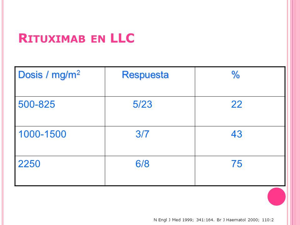 R ITUXIMAB EN LLC Dosis / mg/m 2 Respuesta Respuesta % 500-825 5/23 22 1000-1500 3/7 43 2250 6/8 75 N Engl J Med 1999; 341:164.