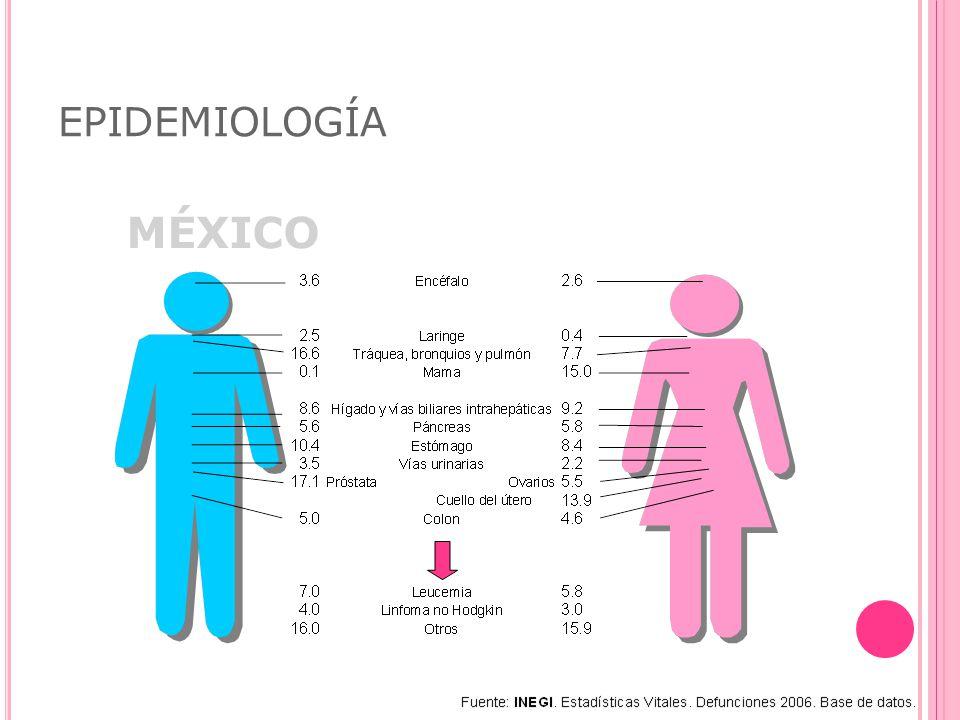 EPIDEMIOLOGÍA MÉXICO