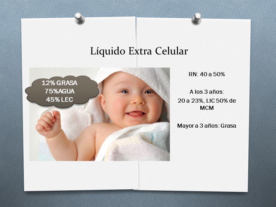 Líquido Extra Celular RN: 40 a 50% A los 3 años: 20 a 23%, LIC 50% de MCM Mayor a 3 años: Grasa 12% GRASA 75%AGUA 45% LEC