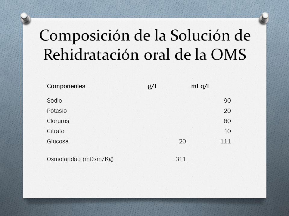 Componentesg/lmEq/l Sodio90 Potasio20 Cloruros80 Citrato10 Glucosa20111 Osmolaridad (mOsm/Kg)311 Composición de la Solución de Rehidratación oral de l