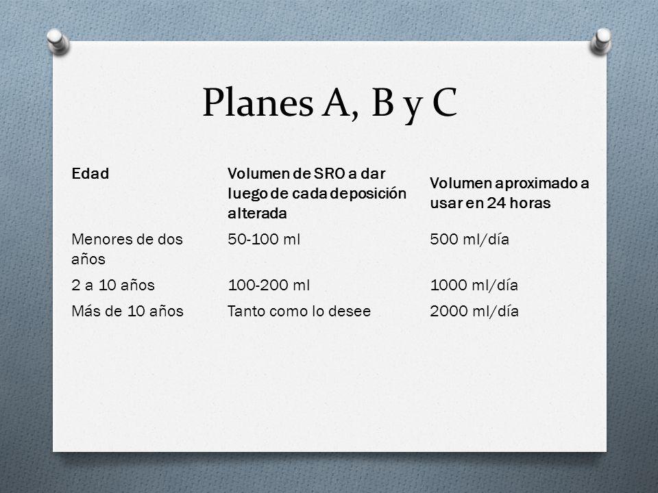 Edad Volumen de SRO a dar luego de cada deposición alterada Volumen aproximado a usar en 24 horas Menores de dos años 50-100 ml500 ml/día 2 a 10 años1