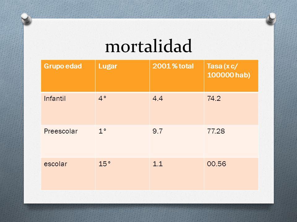 Componentesg/lmEq/l Sodio90 Potasio20 Cloruros80 Citrato10 Glucosa20111 Osmolaridad (mOsm/Kg)311 Composición de la Solución de Rehidratación oral de la OMS
