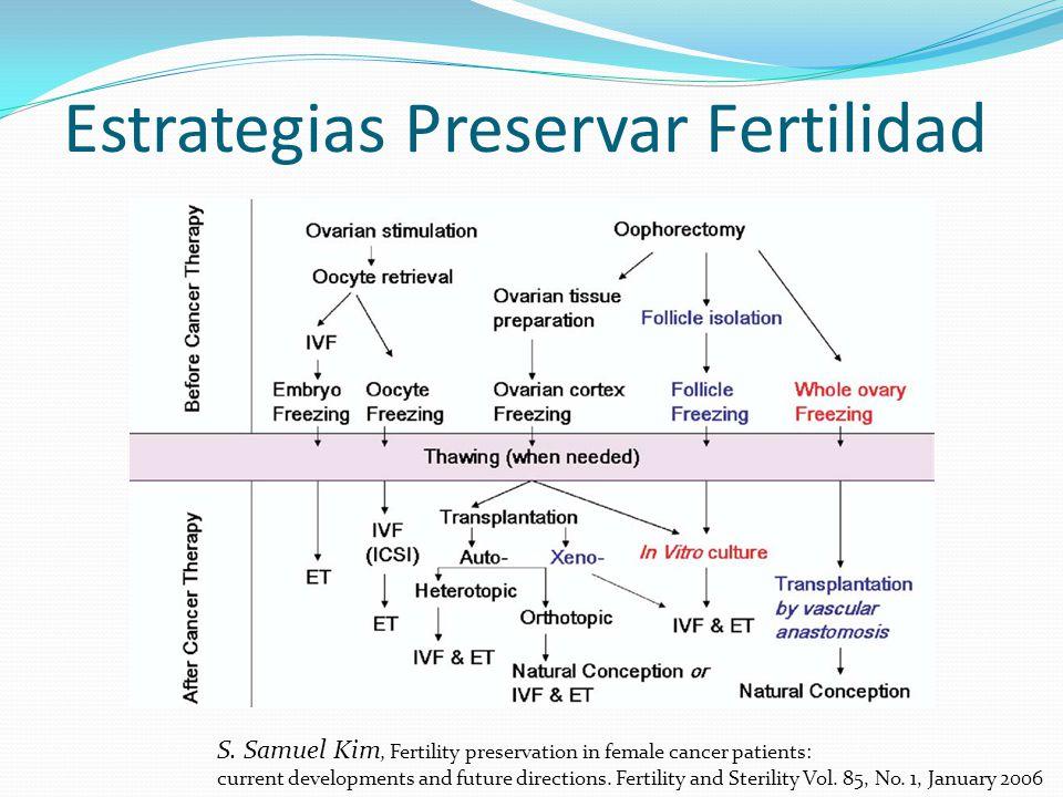 Estrategias Preservar Fertilidad S. Samuel Kim, Fertility preservation in female cancer patients: current developments and future directions. Fertilit