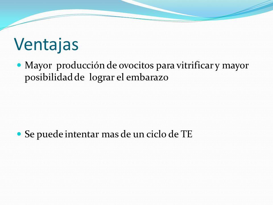 Ventajas Mayor producción de ovocitos para vitrificar y mayor posibilidad de lograr el embarazo Se puede intentar mas de un ciclo de TE
