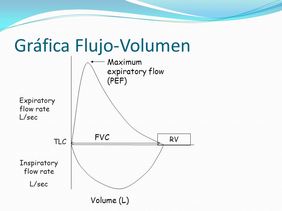 Expiratory flow rate L/sec Volume (L) FVC Maximum expiratory flow (PEF) Inspiratory flow rate L/sec RV TLC Gráfica Flujo-Volumen