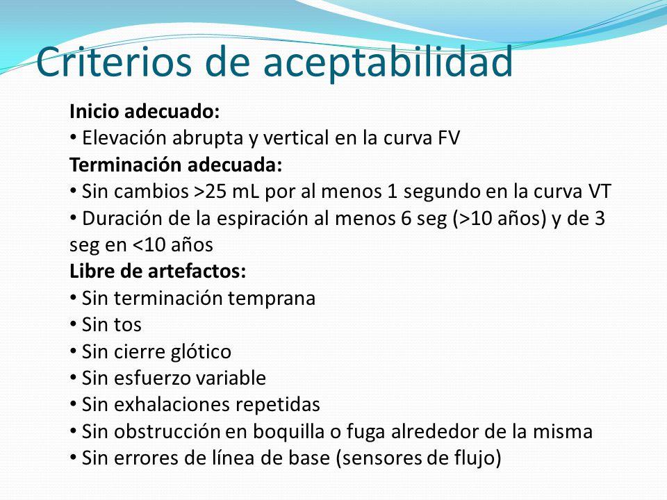 Criterios de aceptabilidad Inicio adecuado: Elevación abrupta y vertical en la curva FV Terminación adecuada: Sin cambios >25 mL por al menos 1 segund