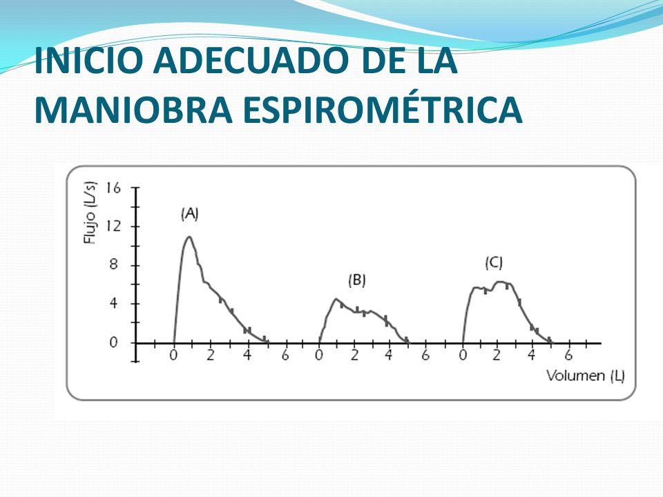 INICIO ADECUADO DE LA MANIOBRA ESPIROMÉTRICA