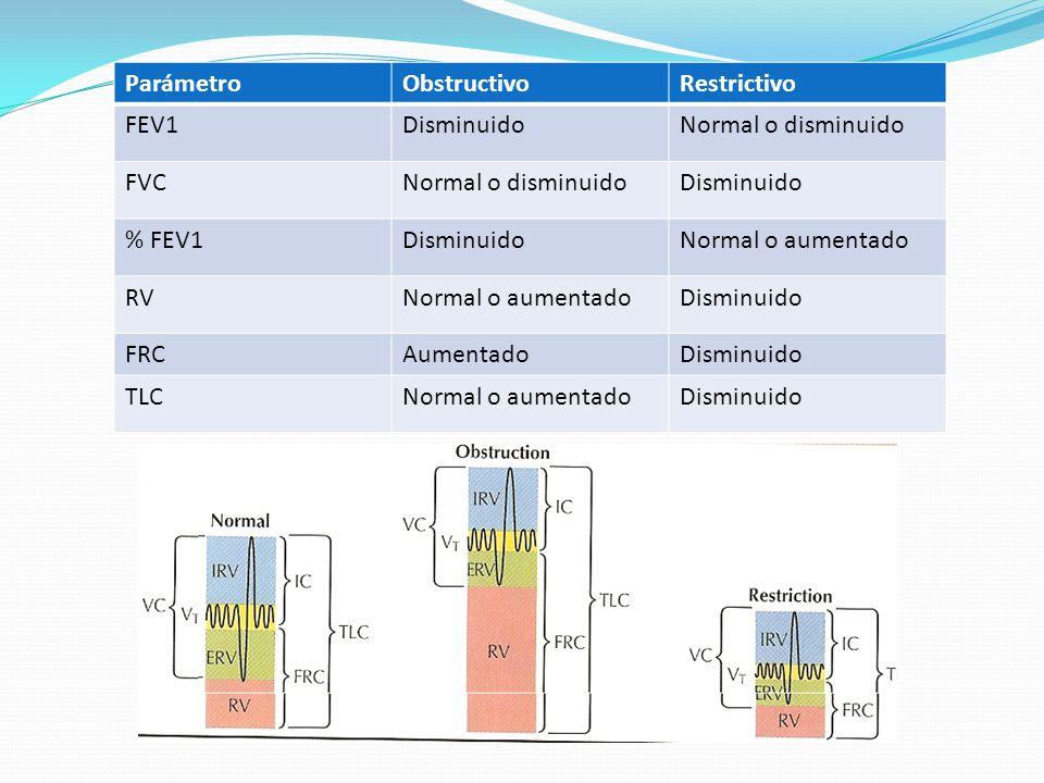 ParámetroObstructivoRestrictivo FEV1DisminuidoNormal o disminuido FVCNormal o disminuidoDisminuido % FEV1DisminuidoNormal o aumentado RVNormal o aumen