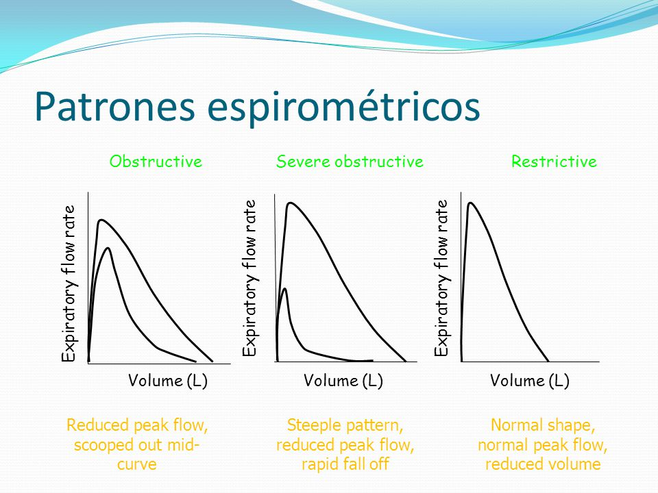 ObstructiveSevere obstructiveRestrictive Volume (L) Expiratory flow rate Volume (L) Steeple pattern, reduced peak flow, rapid fall off Normal shape, n