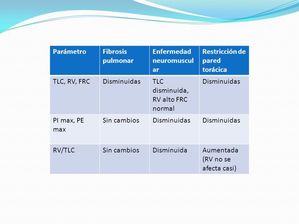 ParámetroFibrosis pulmonar Enfermedad neuromuscul ar Restricción de pared torácica TLC, RV, FRCDisminuidasTLC disminuida, RV alto FRC normal Disminuid