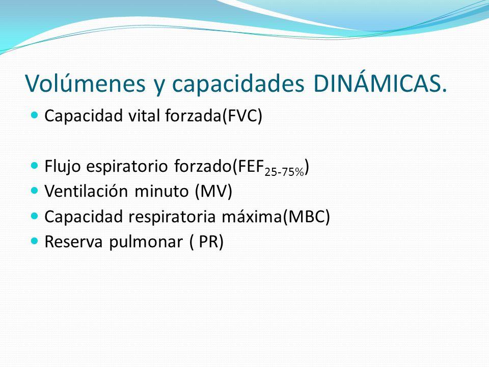 Volúmenes y capacidades DINÁMICAS. Capacidad vital forzada(FVC) Flujo espiratorio forzado(FEF 25-75% ) Ventilación minuto (MV) Capacidad respiratoria