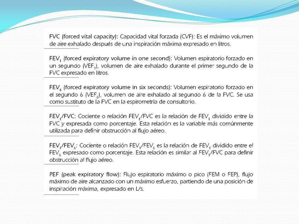 Expiratory flow rate L/sec Volume (L) FVC Maximum expiratory flow (PEF) Inspiratory flow rate L/sec RV TLC Gráfica Flujo-Volumen