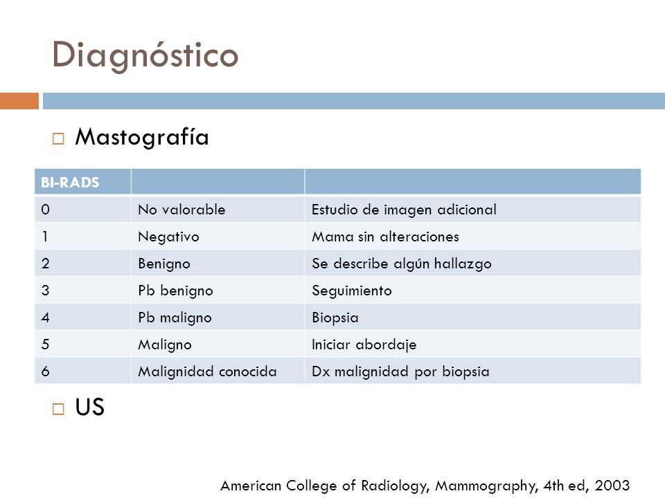 Diagnóstico Mastografía US American College of Radiology, Mammography, 4th ed, 2003 BI-RADS 0No valorableEstudio de imagen adicional 1NegativoMama sin