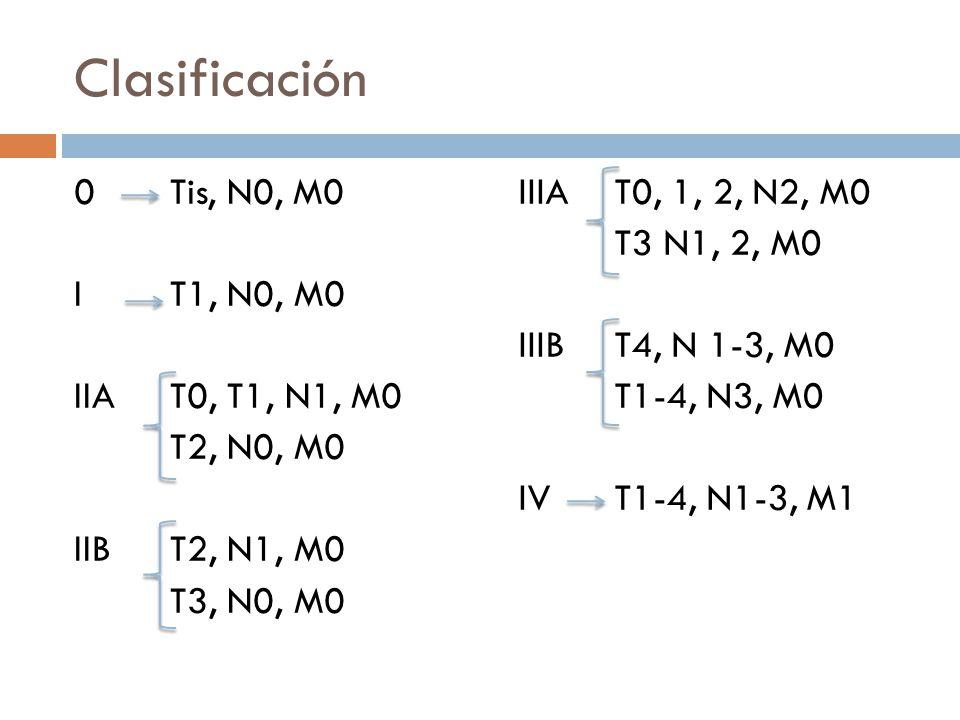 Clasificación 0 Tis, N0, M0 I T1, N0, M0 IIA T0, T1, N1, M0 T2, N0, M0 IIB T2, N1, M0 T3, N0, M0 IIIA T0, 1, 2, N2, M0 T3 N1, 2, M0 IIIB T4, N 1-3, M0