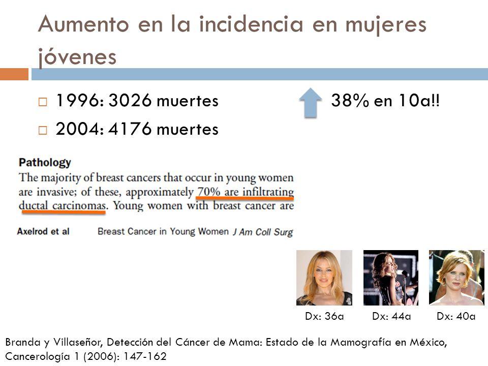 Aumento en la incidencia en mujeres jóvenes 1996: 3026 muertes38% en 10a!! 2004: 4176 muertes Dx: 36aDx: 44aDx: 40a Branda y Villaseñor, Detección del