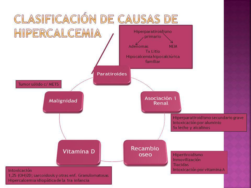 Hiperparatiroidismo primario Adenomas NEM Tx Litio Hipocalcemia hipocalciúrica familiar Tumor sólido c/ METS Hiperparatiroidismo secundario grave Intoxicación por aluminio Sx leche y alcalinos Intoxicación 1,25 (OH)2D; sarcoidosis y otras enf.
