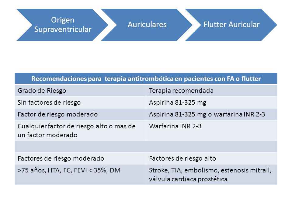 Recomendaciones para terapia antitrombótica en pacientes con FA o flutter Grado de RiesgoTerapia recomendada Sin factores de riesgoAspirina 81-325 mg