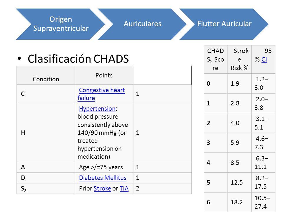Clasificación CHADS Origen Supraventricular AuricularesFlutter Auricular Condition Points C Congestive heart failureCongestive heart failure 1 H Hyper