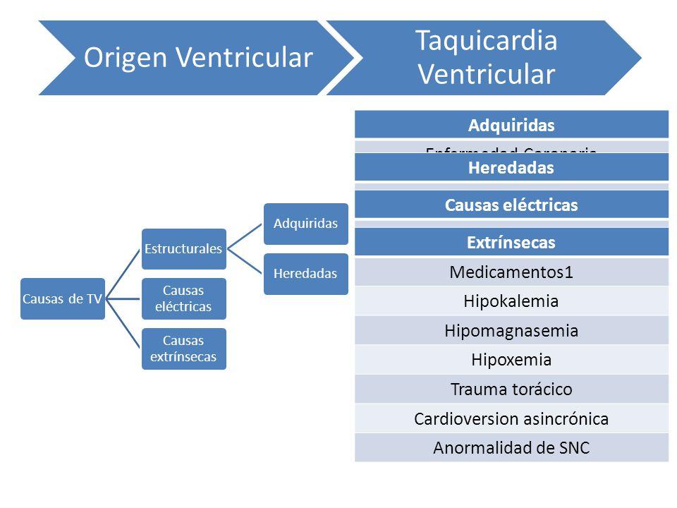 Causas de TVEstructuralesAdquiridasHeredadas Causas eléctricas Causas extrínsecas Origen Ventricular Taquicardia Ventricular Adquiridas Enfermedad Cor