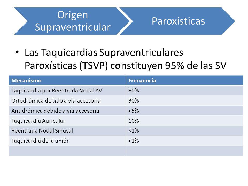 Origen Supraventricular Paroxísticas MecanismoFrecuencia Taquicardia por Reentrada Nodal AV60% Ortodrómica debido a vía accesoria30% Antidrómica debid