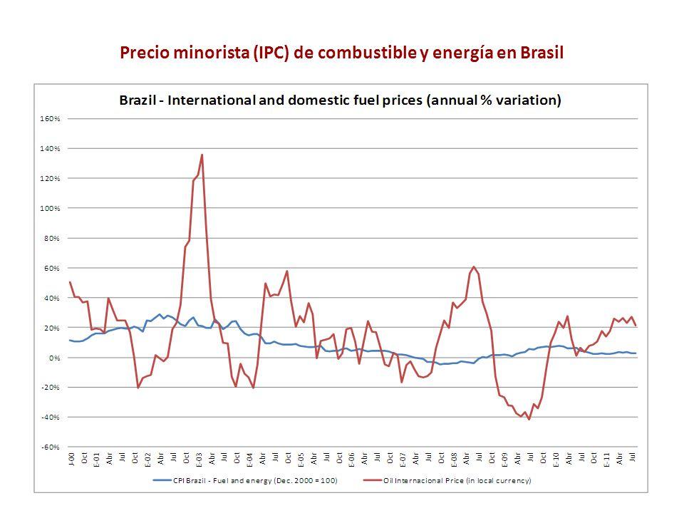 Precio minorista (IPC) de combustible y energía en Brasil