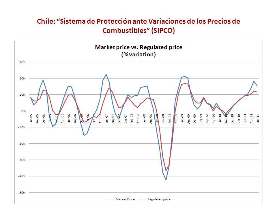 Chile: Sistema de Protección ante Variaciones de los Precios de Combustibles (SIPCO)