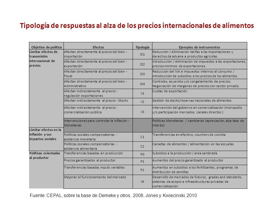 Tipología de respuestas al alza de los precios internacionales de alimentos Objetivo de políticaEfectosTipologíaEjemplos de instrumentos Limitar efect