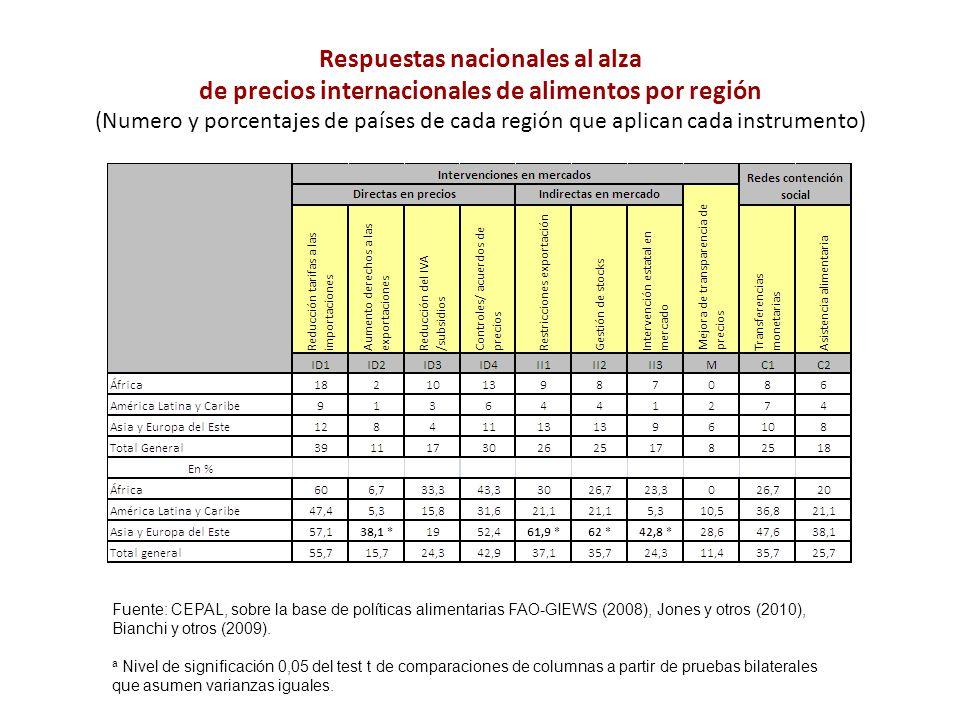 Respuestas nacionales al alza de precios internacionales de alimentos por región (Numero y porcentajes de países de cada región que aplican cada instr