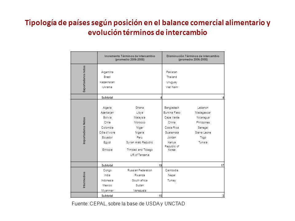 Tipología de países según posición en el balance comercial alimentario y evolución términos de intercambio Incremento Términos de Intercambio (promedi