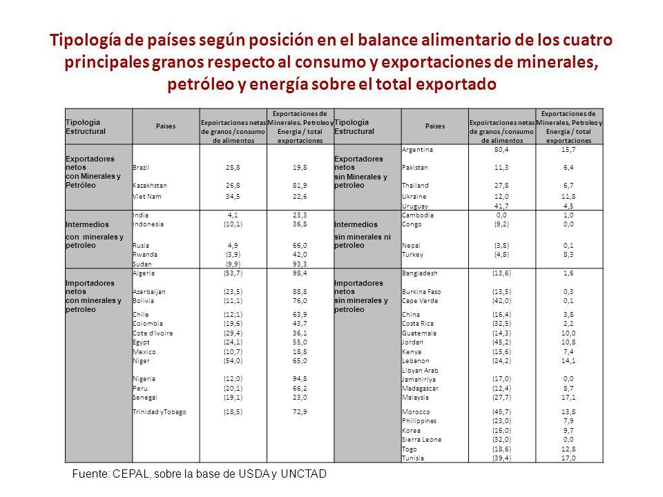 Tipología de países según posición en el balance alimentario de los cuatro principales granos respecto al consumo y exportaciones de minerales, petról